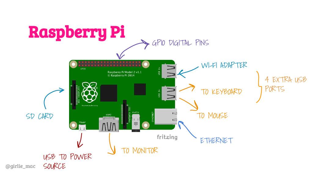 @girlie_mac Raspberry Pi USB TO POWER SOURCE TO...