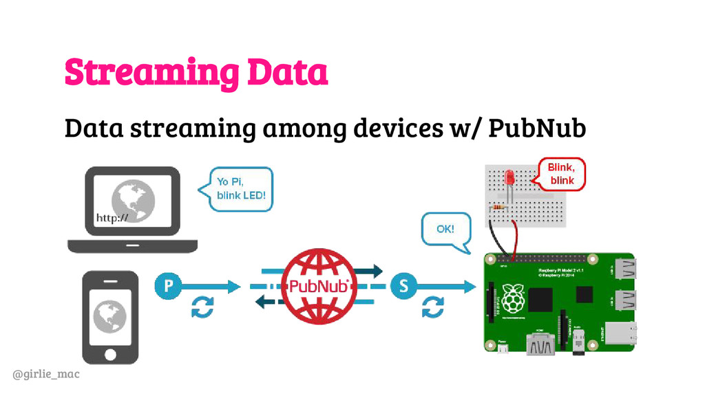 @girlie_mac Streaming Data Data streaming among...