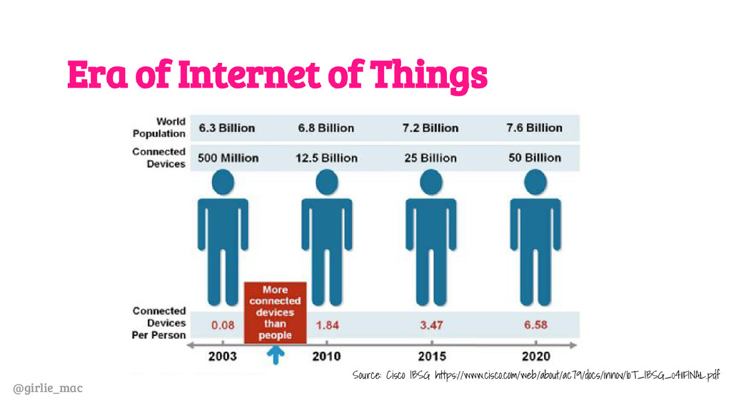 @girlie_mac Era of Internet of Things Source: C...