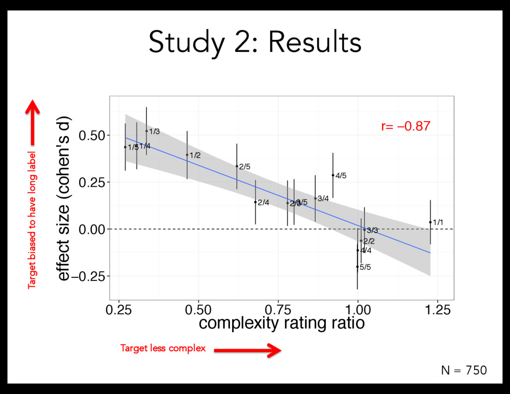 Study 2: Results N = 750 Target biased to have ...