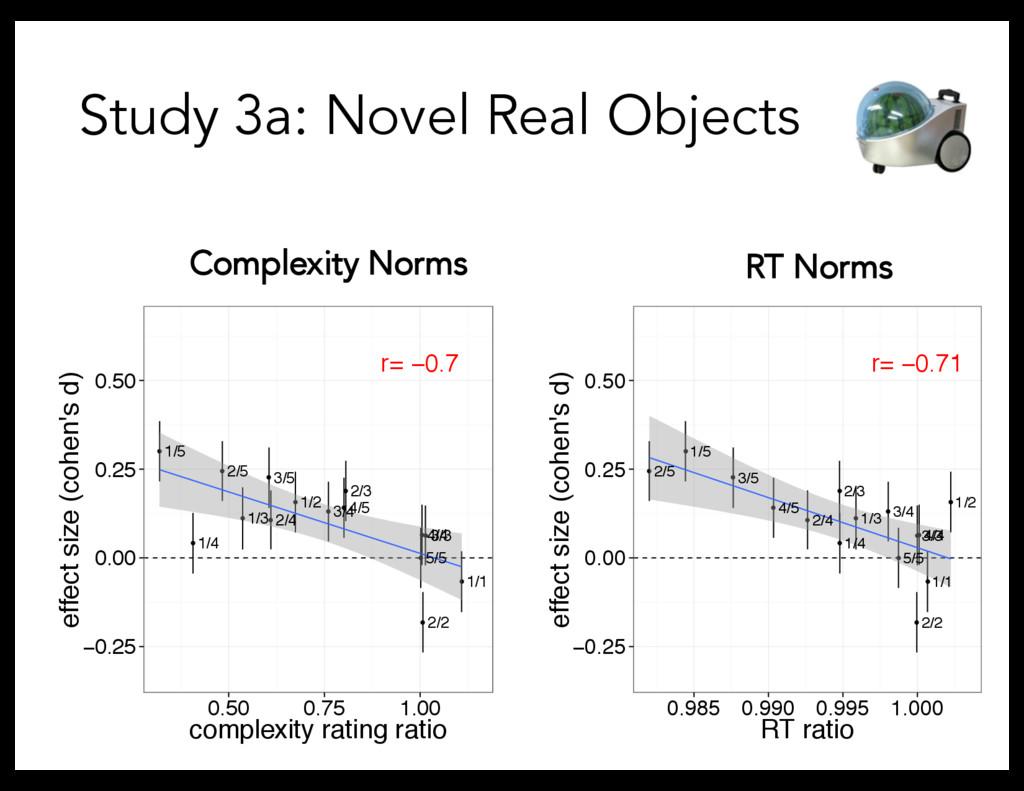 Study 3a: Novel Real Objects ● ● ● ● ● ● ● ● ● ...