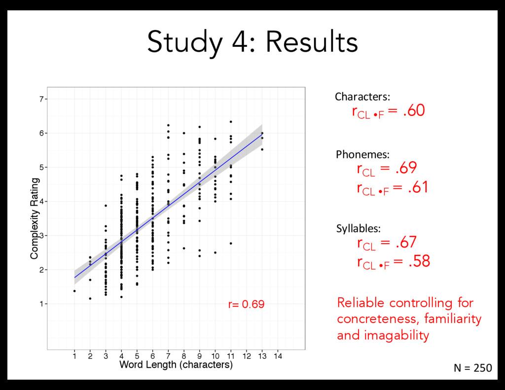 Study 4: Results r CL ŸF = .60 N = 250 Characte...