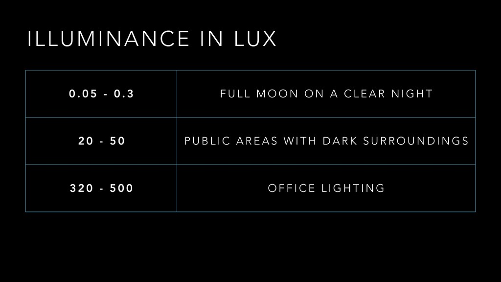 ILLUMINANCE IN LUX 0 . 0 5 - 0 . 3 F U L L M O ...