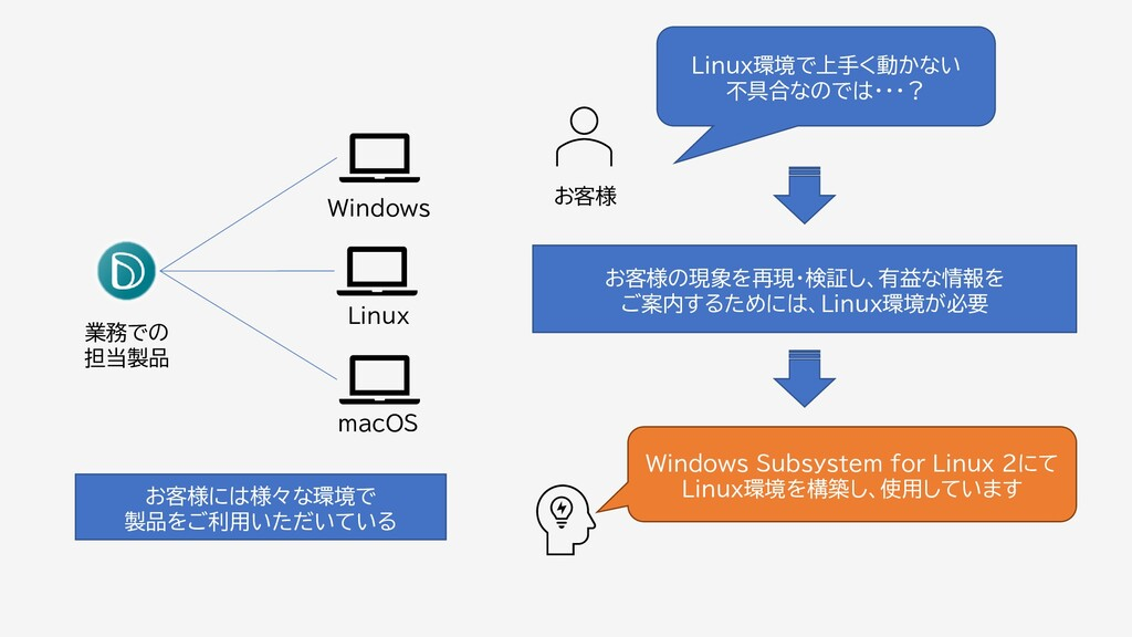 業務での 担当製品 Windows Linux macOS Linux環境で上手く動かない 不...