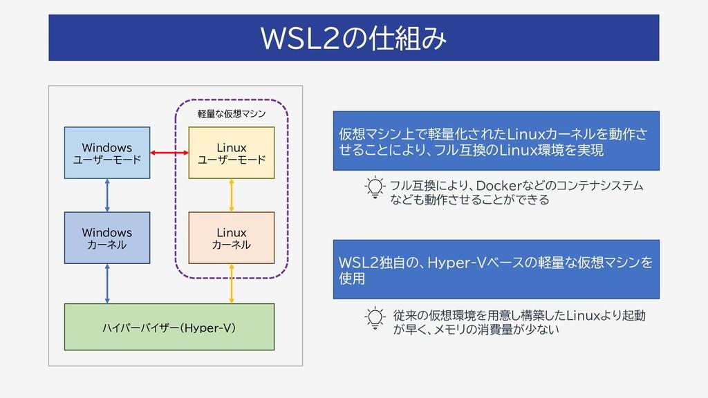 WSL2の仕組み 従来の仮想環境を用意し構築したLinuxより起動 が早く、メモリの消費量が少...