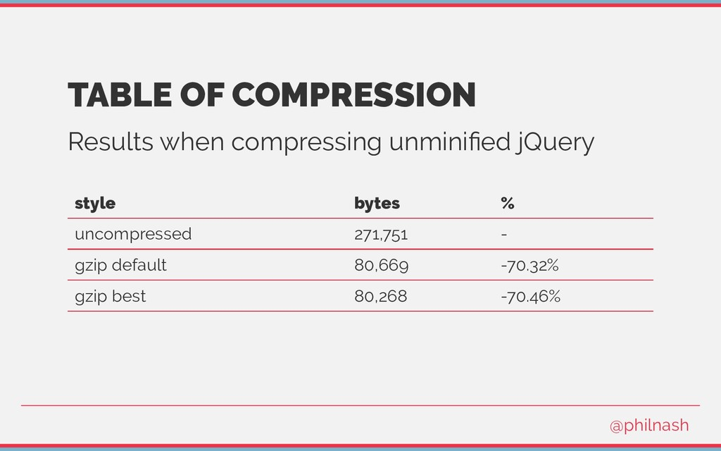 TABLE OF COMPRESSION Results when compressing u...