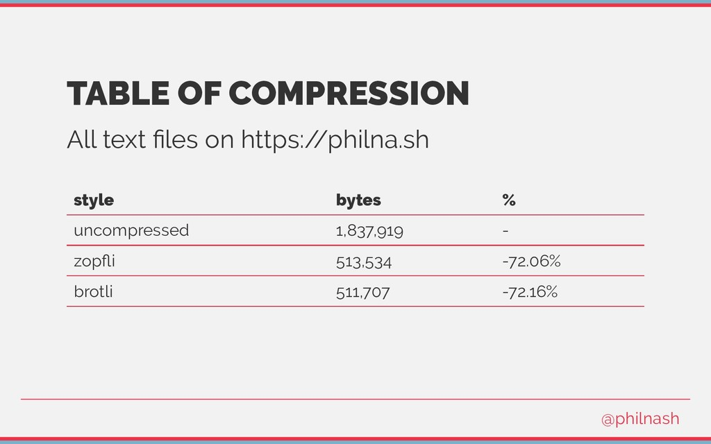 TABLE OF COMPRESSION All text files on https:/ /...