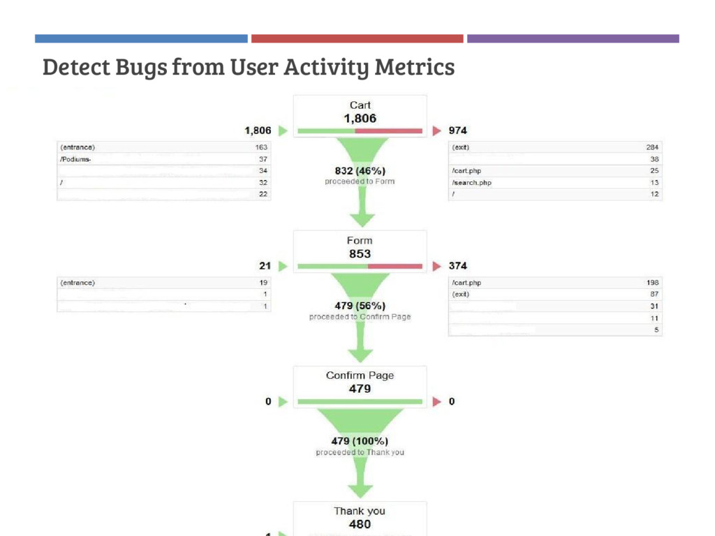 Detect Bugs from User Activity Metrics