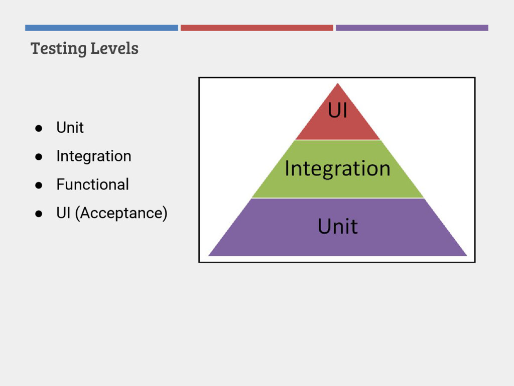 Testing Levels ● Unit ● Integration ● Functiona...