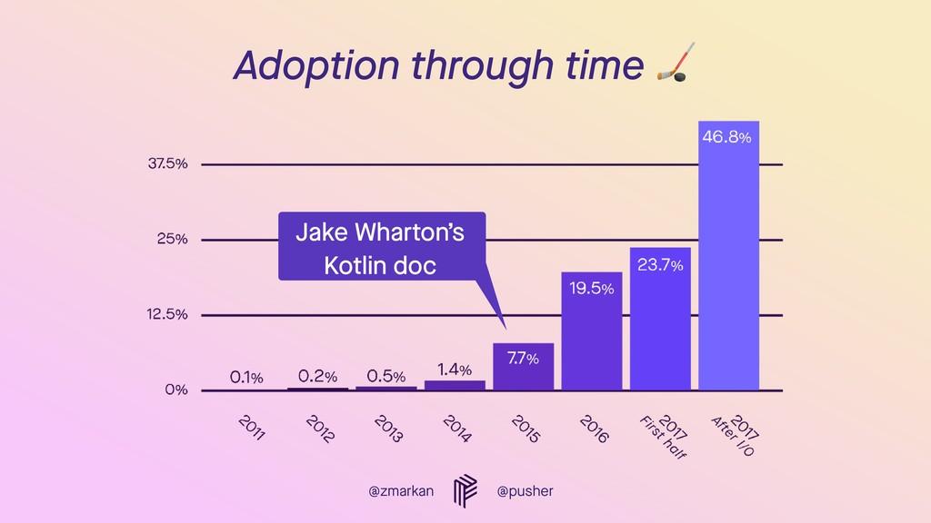 @zmarkan @pusher Adoption through time  Jake Wh...