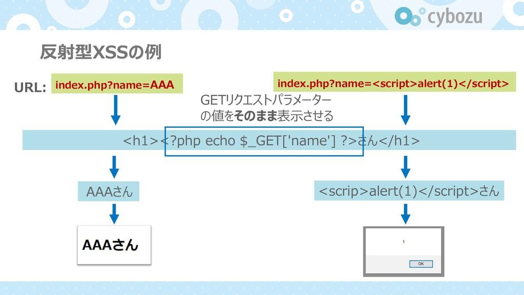 反射型XSSの例 <h1><?php echo $_GET['name'] ?>さん</h1>...