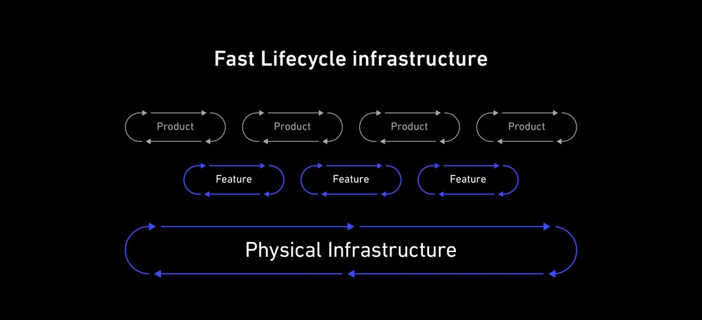 Fast Lifecycle infrastructure Physical Infrastr...