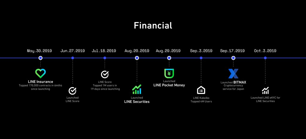 Financial Aug.29.2019 Sep.3.2019 LINE Kakeibo T...