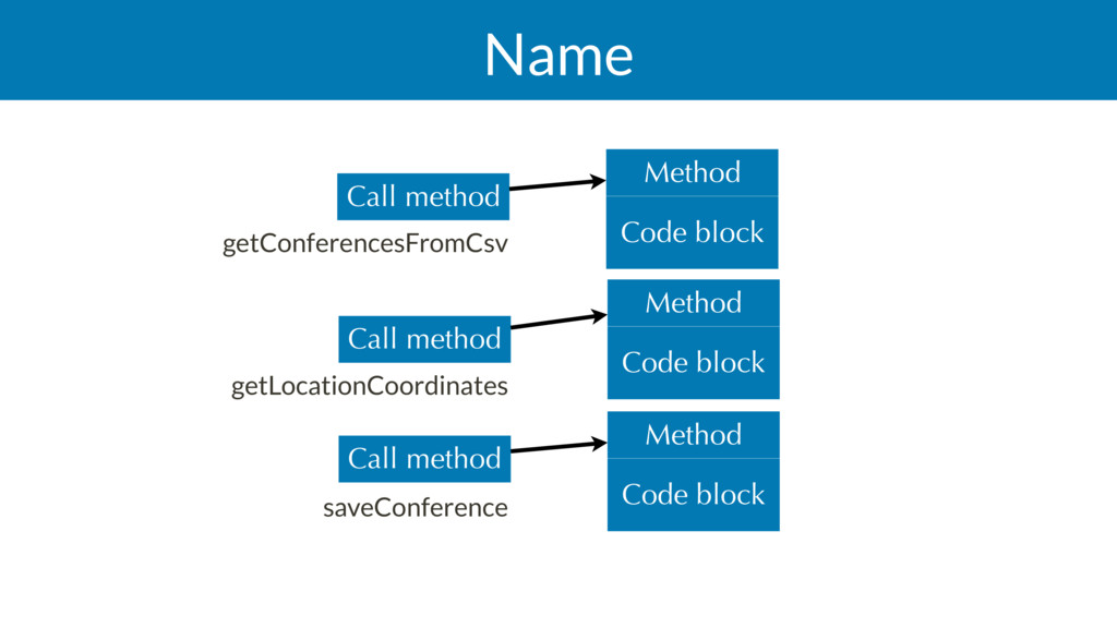 Name Code block Method Code block Method Call m...