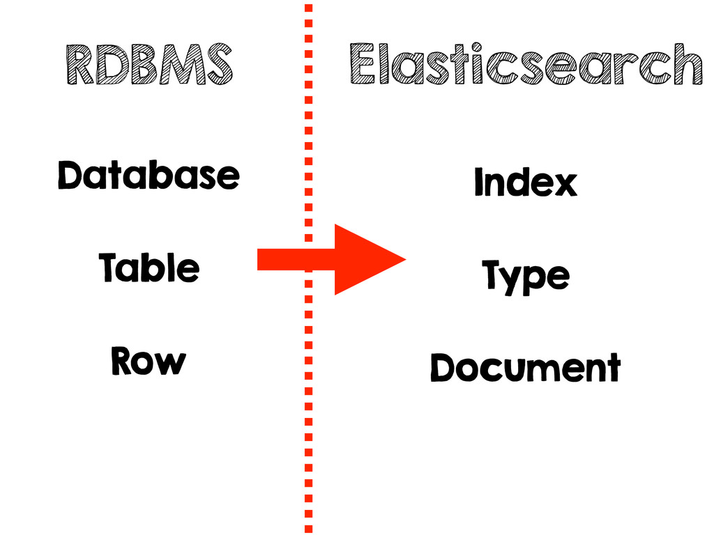 RDBMS Elasticsearch Database Table Row Index Ty...
