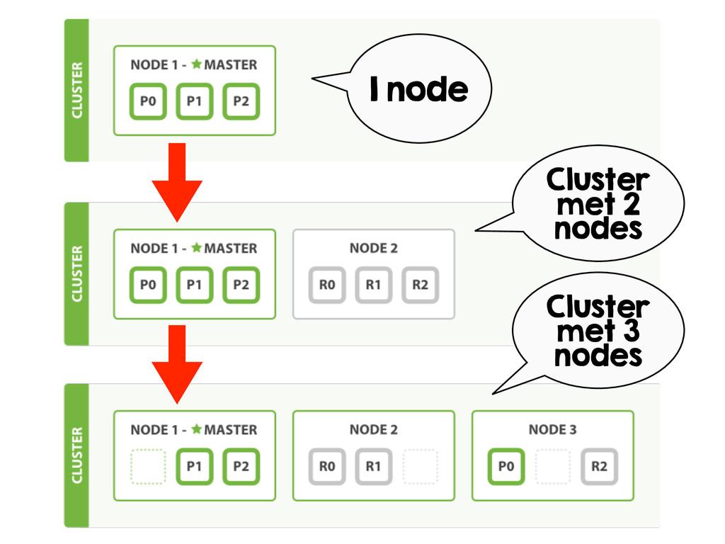 1 node Cluster met 2 nodes Cluster met 3 nodes