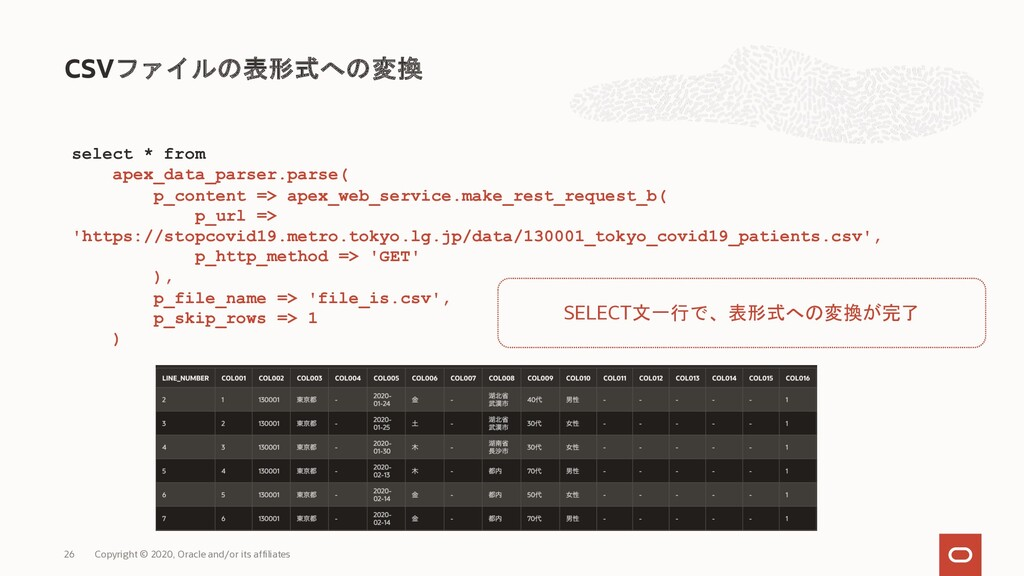 CSVファイルの表形式への変換 Copyright © 2020, Oracle and/or...