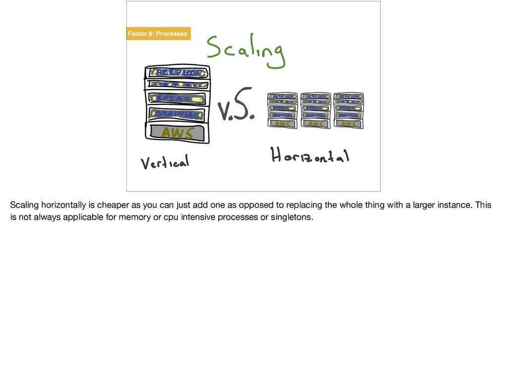Factor 6: Processes Scaling horizontally is che...