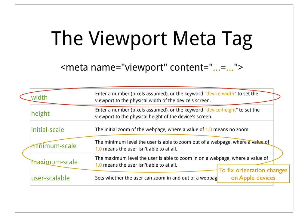 """The Viewport Meta Tag <meta name=""""viewport"""" con..."""