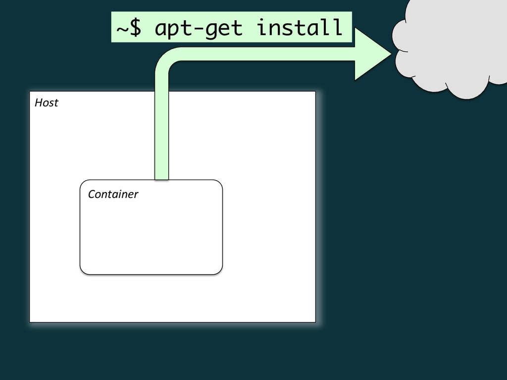 Host  Container  ~$ apt-get install