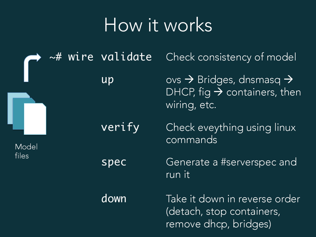 How it works Model files ~# wire validate Check...