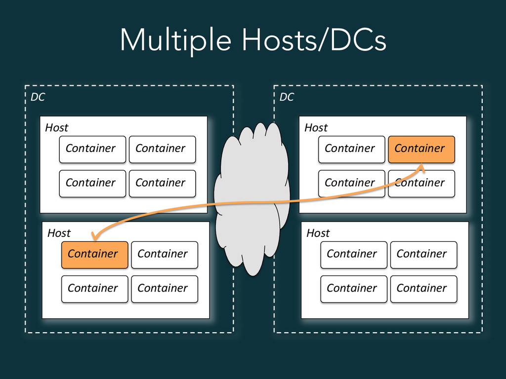 Multiple Hosts/DCs Host  Container  Conta...