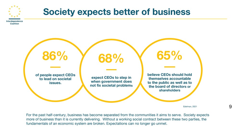 9 Society expects better of business 86% _ of p...