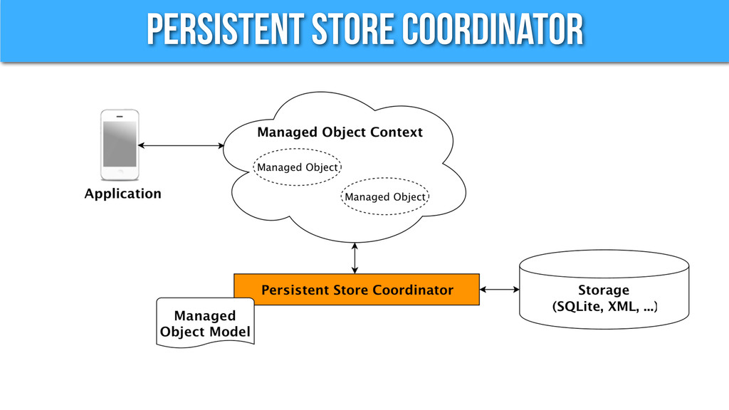 Persistent Store Coordinator