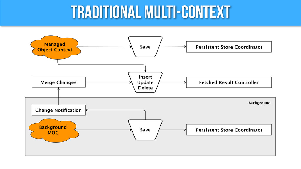 Traditional Multi-Context