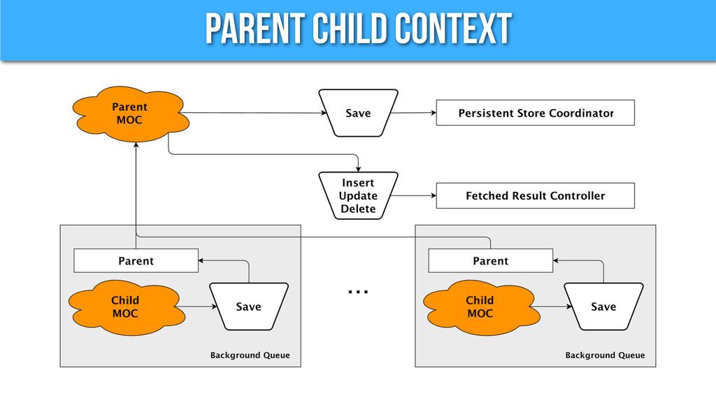 Parent Child Context