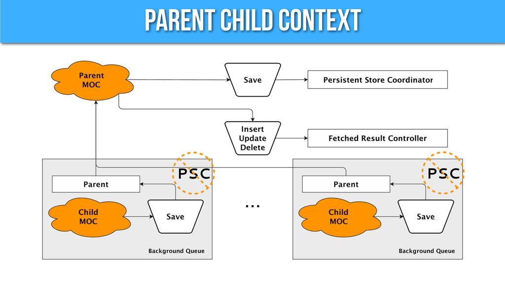 Parent Child Context PSC PSC