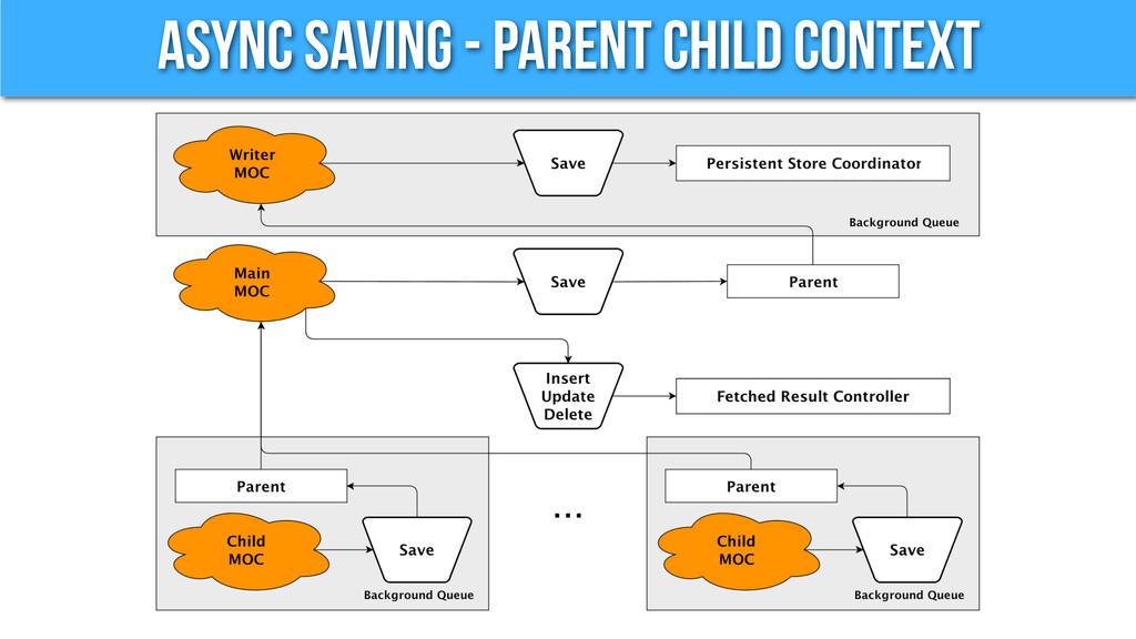 Async Saving - Parent Child Context