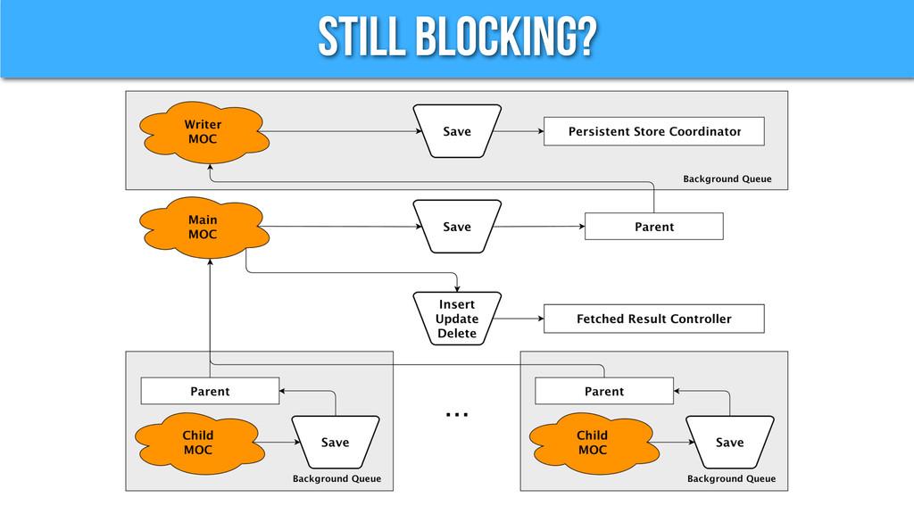 Still Blocking?