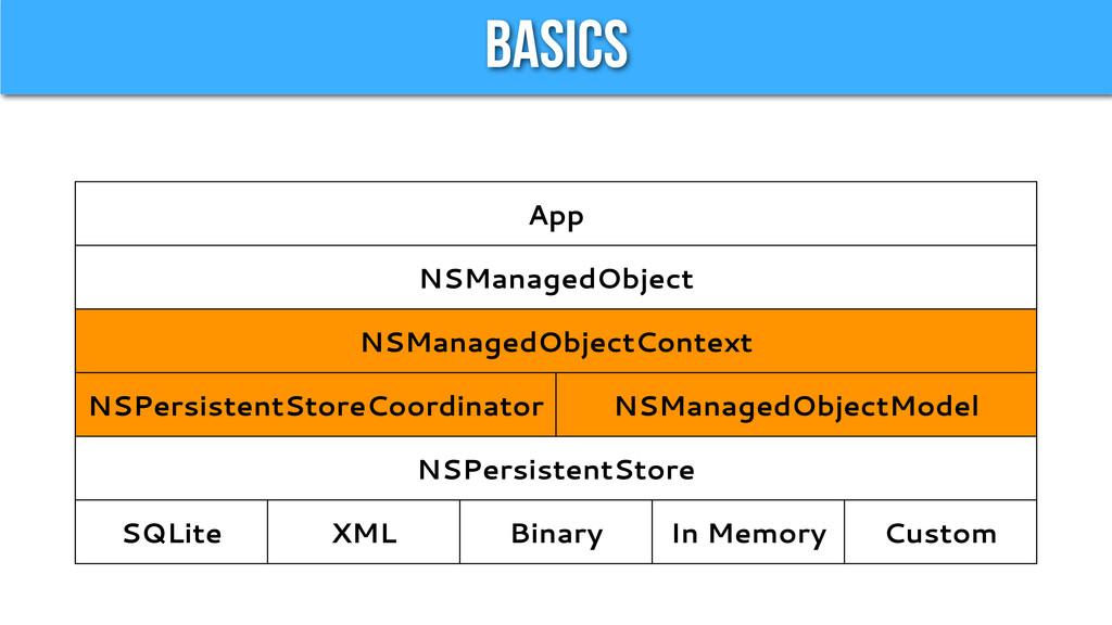 Basics App App App App App App NSManagedObject ...