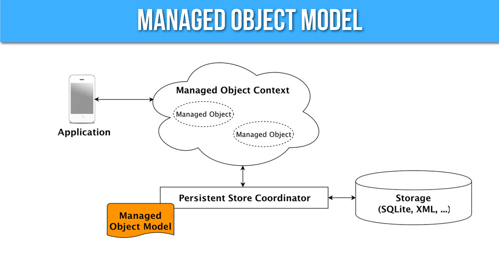 Managed Object Model