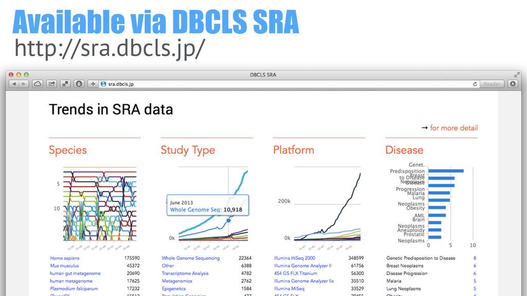 Available via DBCLS SRA http://sra.dbcls.jp/