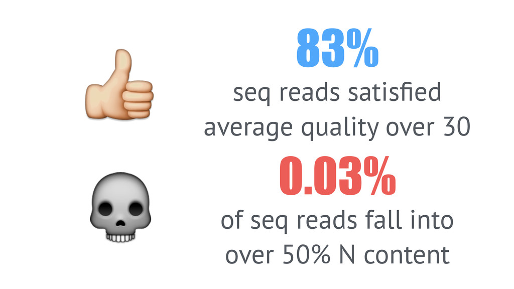 83% seq reads satisfied average quality over 30 ...