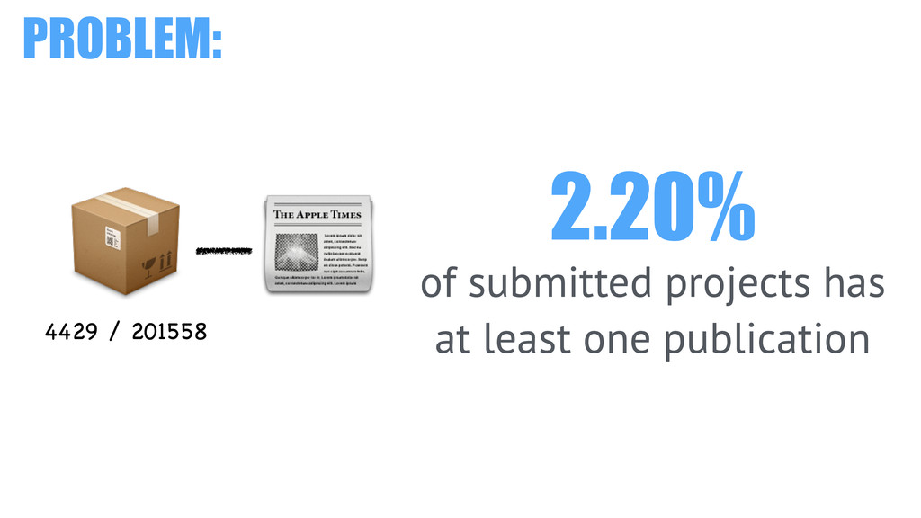 2.20% of submitted projects has at least one pu...