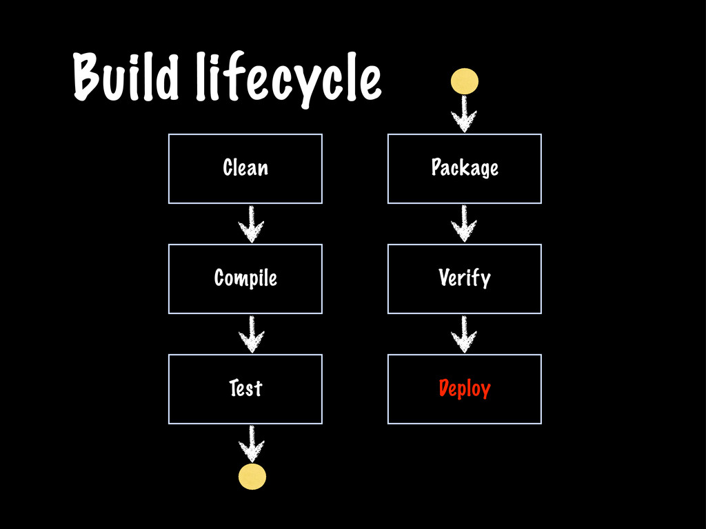 Build lifecycle Clean Compile Test Package Veri...