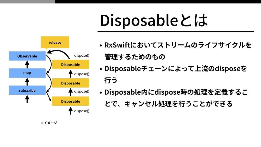 Disposableとは • RxSwiftにおいてストリームのライフサイクルを 管理するため...
