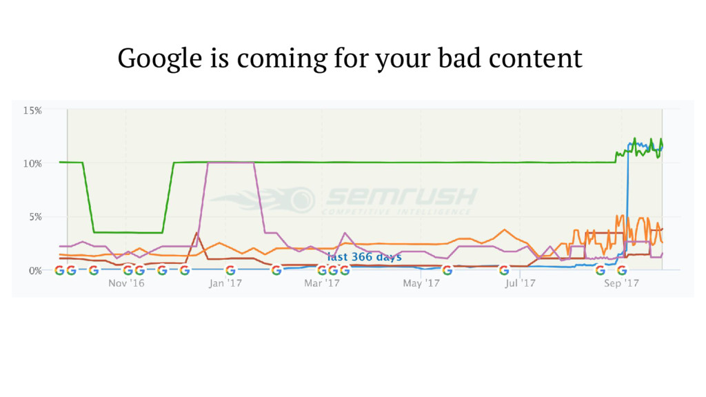 Google is coming for your bad content