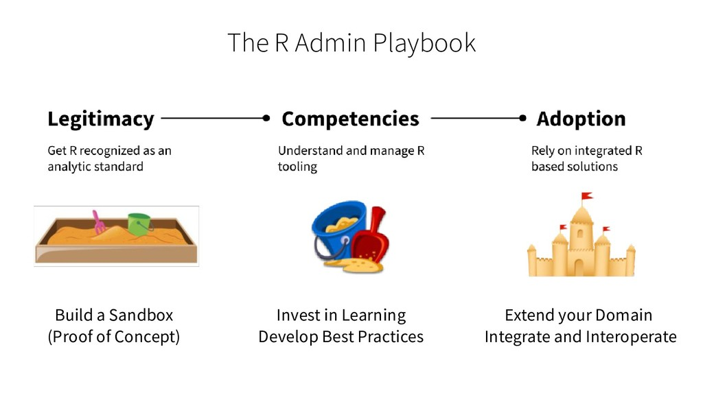 The R Admin Playbook Build a Sandbox (Proof of ...