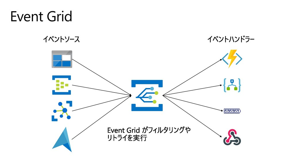 Event Grid