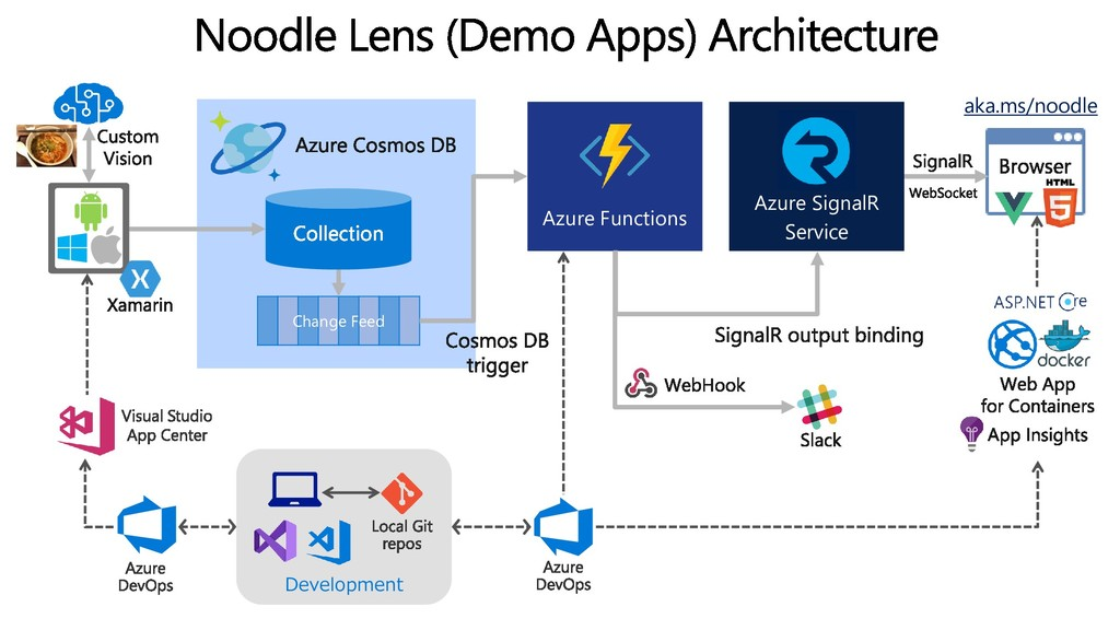 Azure Functions Azure SignalR Service Change Fe...