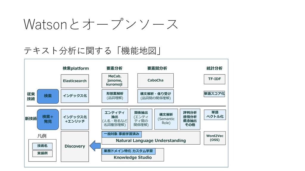 Watsonとオープンソース テキスト分析に関する「機能地図」 0 OE 5LM t t r ...