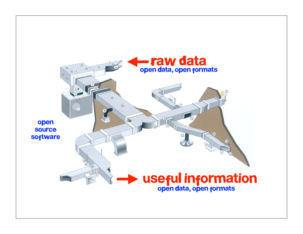 Raw Data useful information open data, open for...