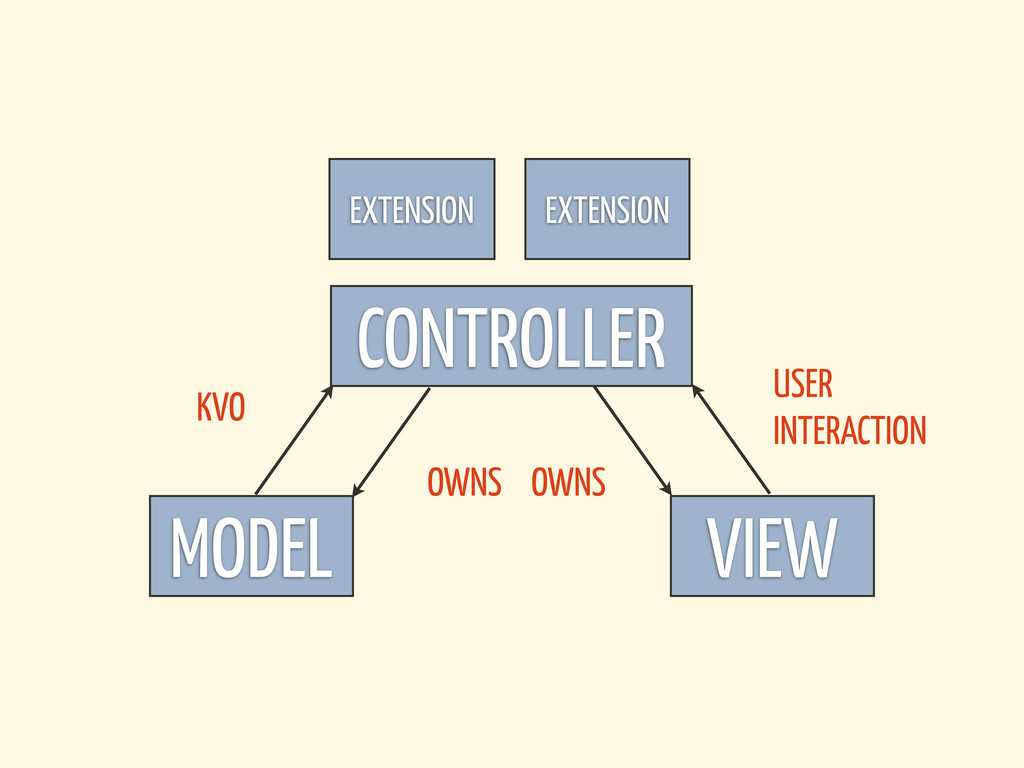 MODEL CONTROLLER VIEW KVO OWNS OWNS USER INTERA...