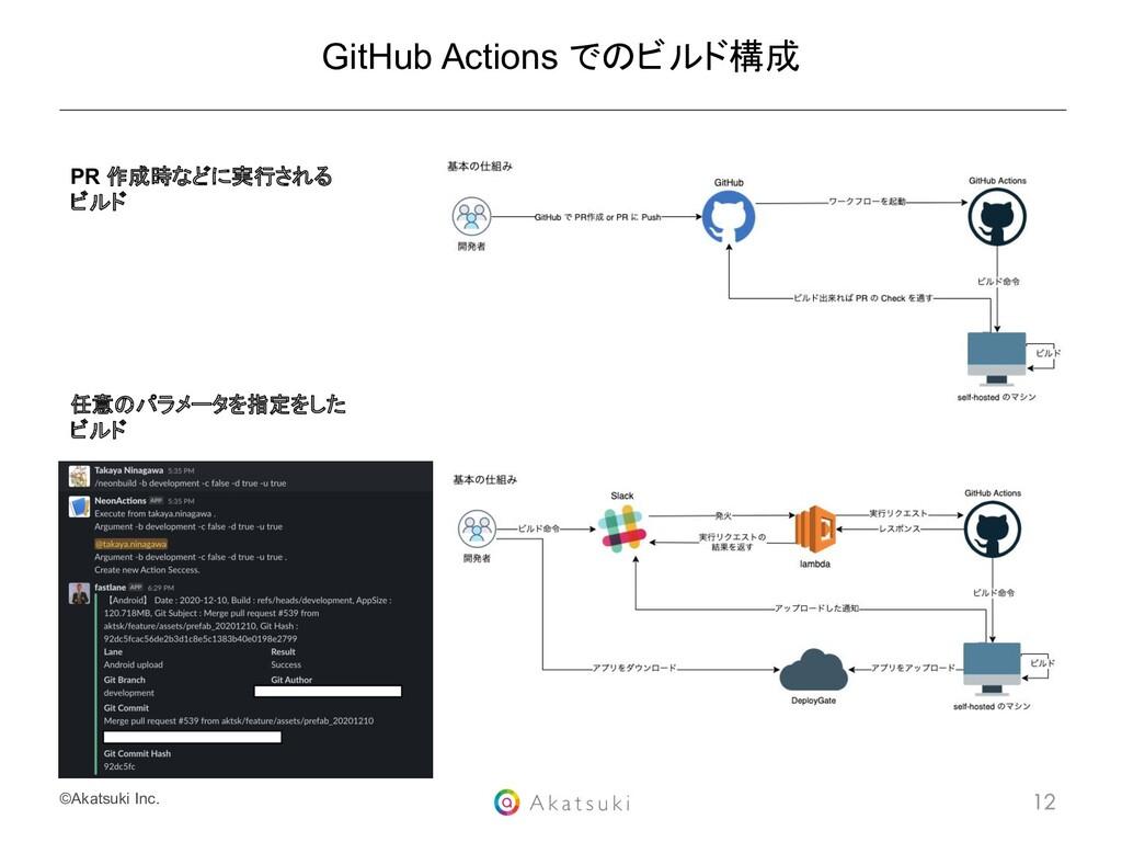 ©Akatsuki Inc. GitHub Actions でのビルド構成 任意のパラメータを...