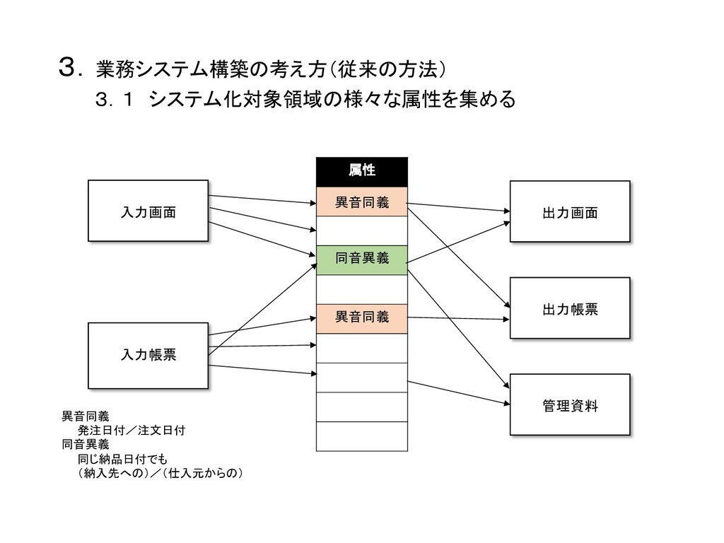 3.業務システム構築の考え方(従来の方法)    3.1 システム化対象領域の様々な属性...