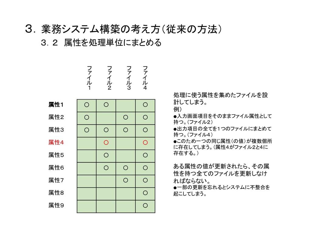 3.業務システム構築の考え方(従来の方法)    3.2 属性を処理単位にまとめる ...